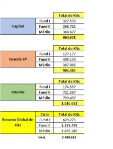 tabela com cronograma de entrega dos kits da rede estadual de ensino