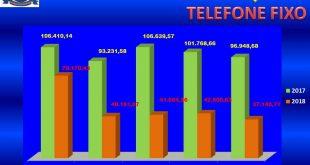 um gráfico mostra a economia da prefeitura de Santana de Parnaíba com telefone fixo