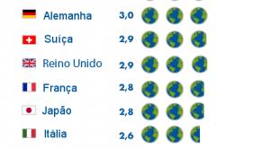 diagrama com uma lista de países, informando quantas Terras cada um precisaria para se sustentar